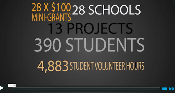 Project 25 Students Volunteer 4,883 Hrs and Raise $5.8K